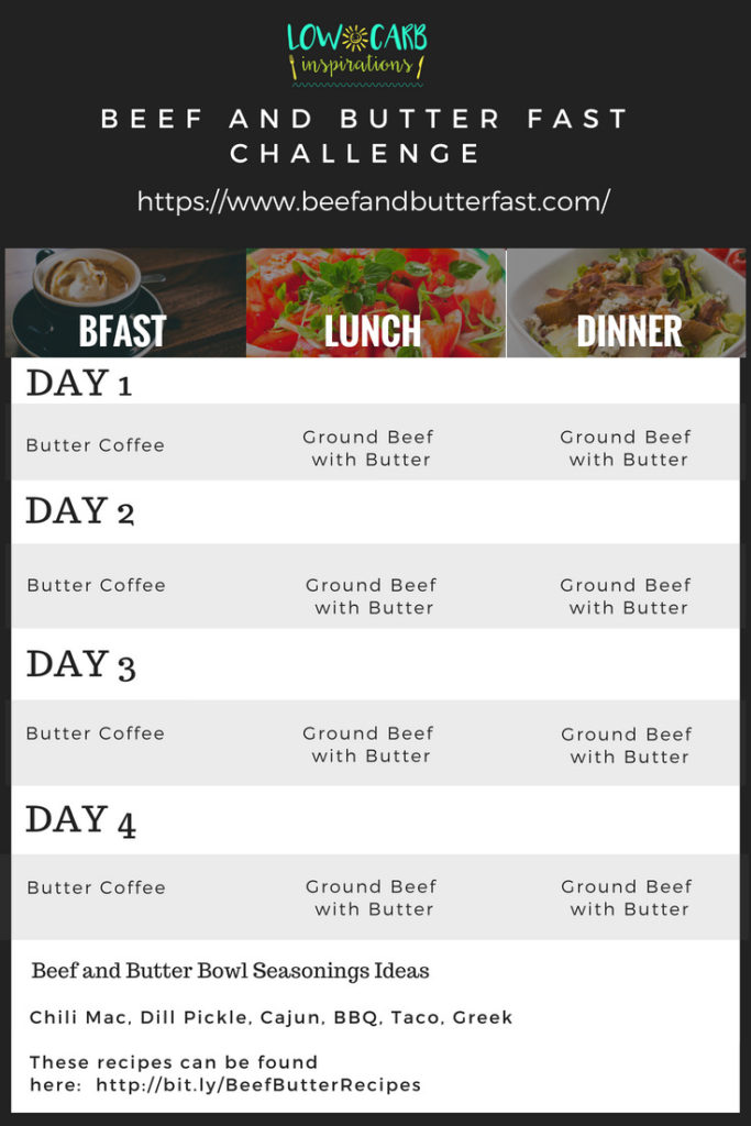Beef and Butter Fast Challenge Meal Plan